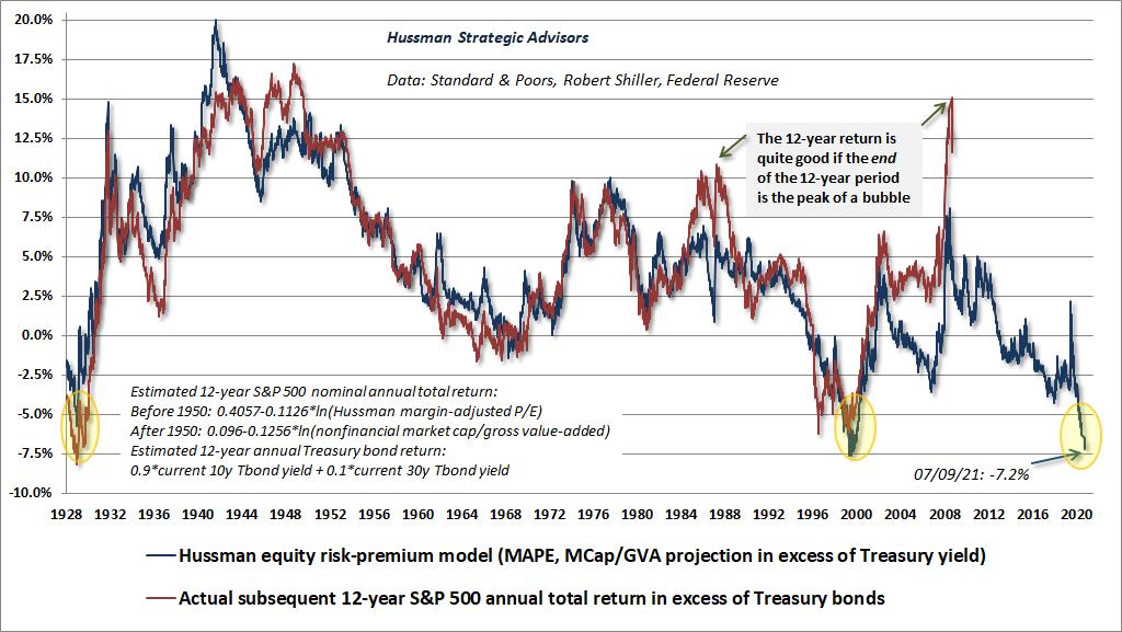 Akciova rizikova premie vs statni dluhopisy 7_2021