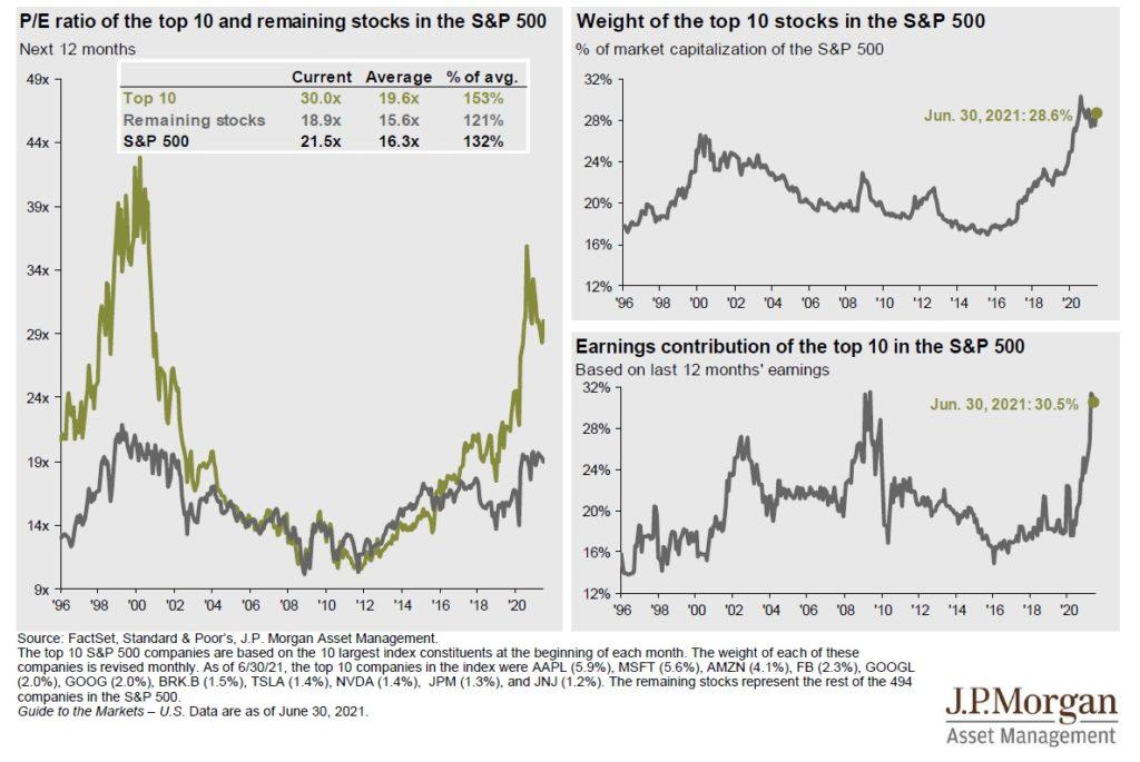 Koncentrace v indexu SP500 a valuace 6_2021