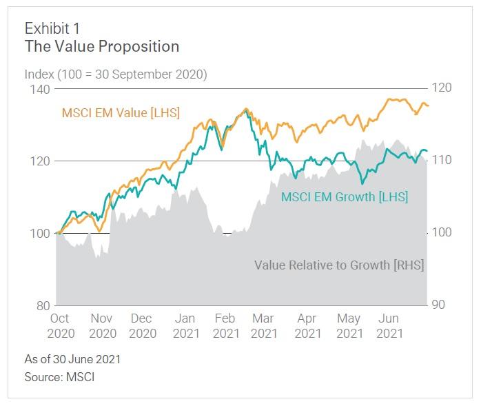 MSCI value vs growth 7_2021