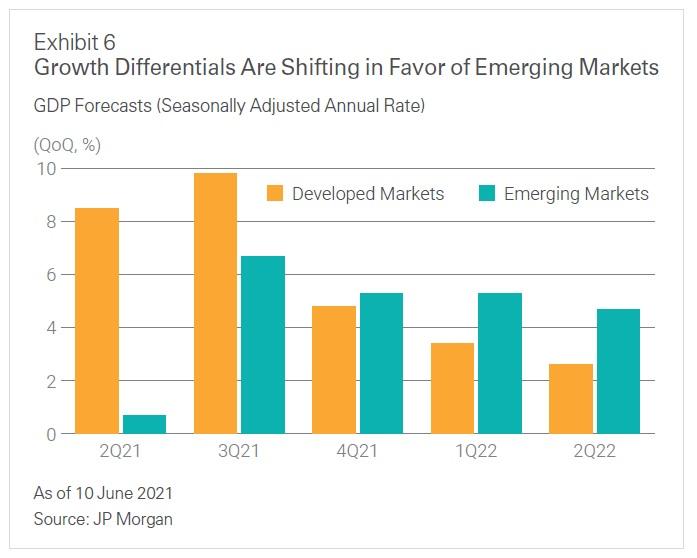Ocekavany rust HDP na rozvijejicich se trzich 7_2021