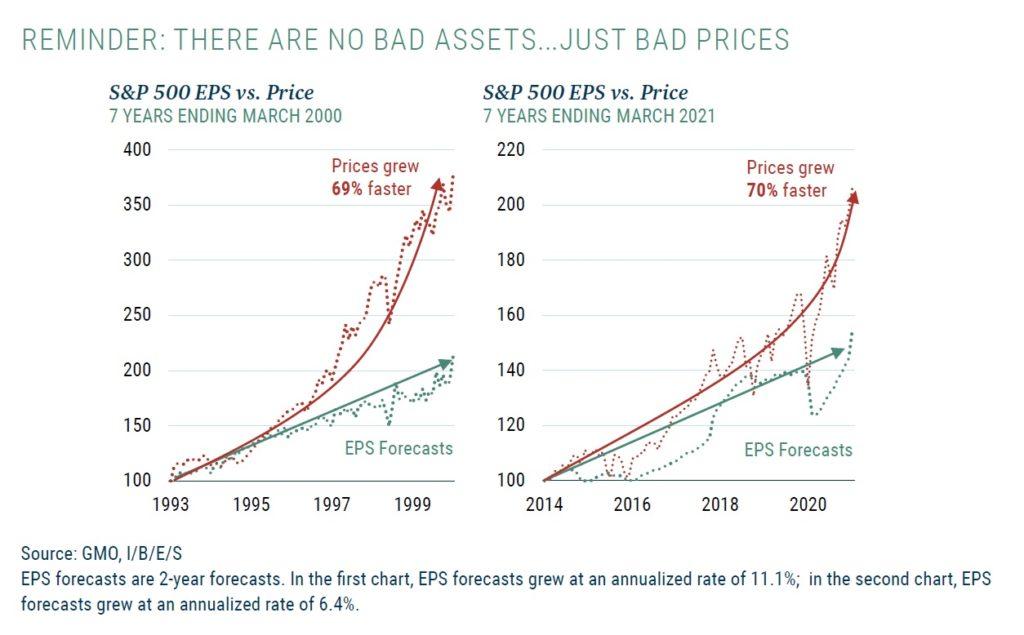 Odhady zisku sp500 vs rust ceny 2000 vs 2021