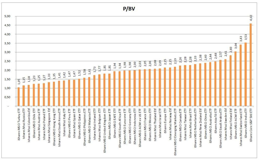 PBV indexu 2Q2021