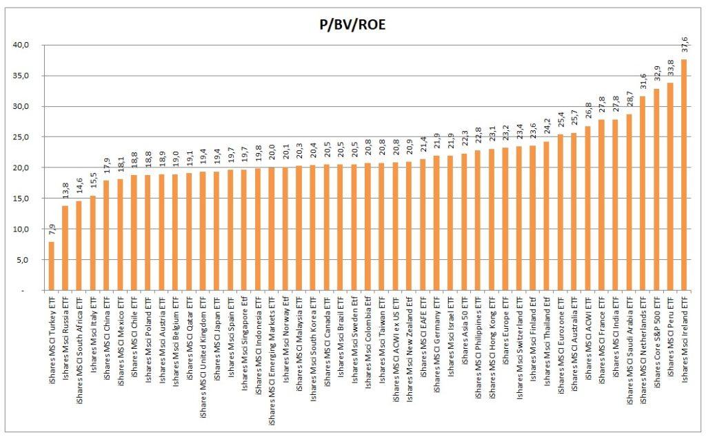 PBVROE indexu 2Q2021
