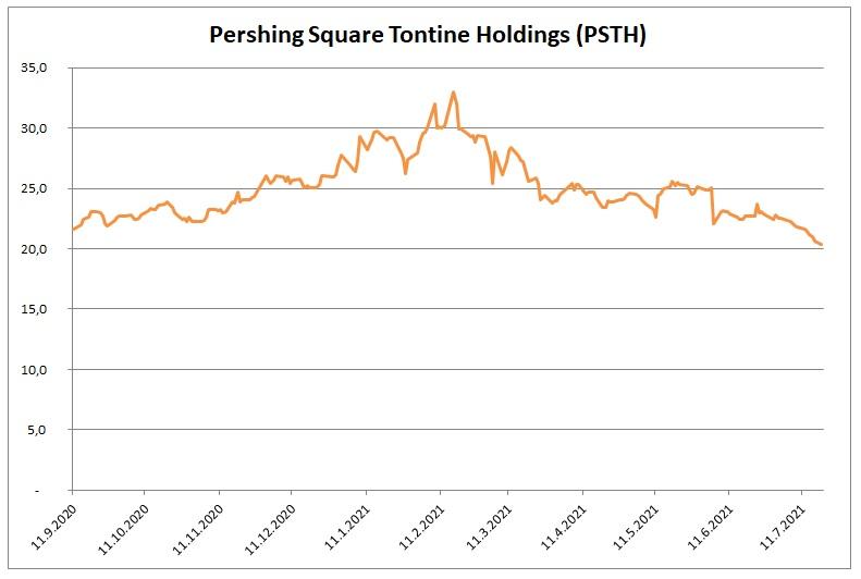 Pershing Square Tontine Holdings 7_2021