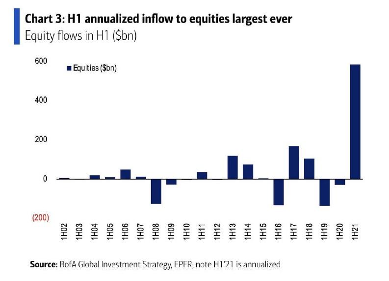 Priliv hotovosti na akciove trhy 1H2021