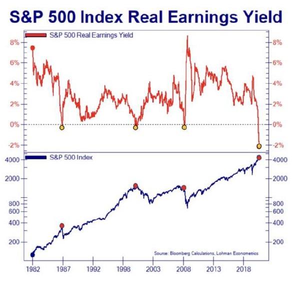 Realny earnings yield sp500 7_2021