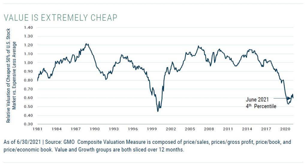Relativni valuace US rustovych a value akcii