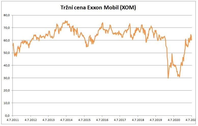 Trzni cena Exxon Mobil XOM 7_2021
