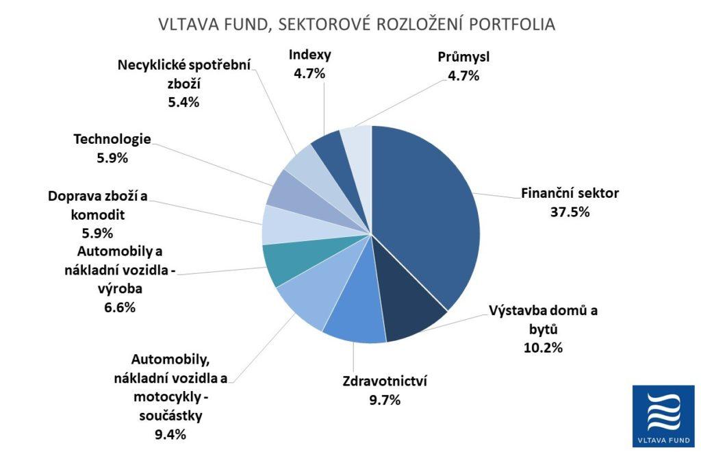 Vltava Fund sektorove rozlozeni portfolia 2Q2021