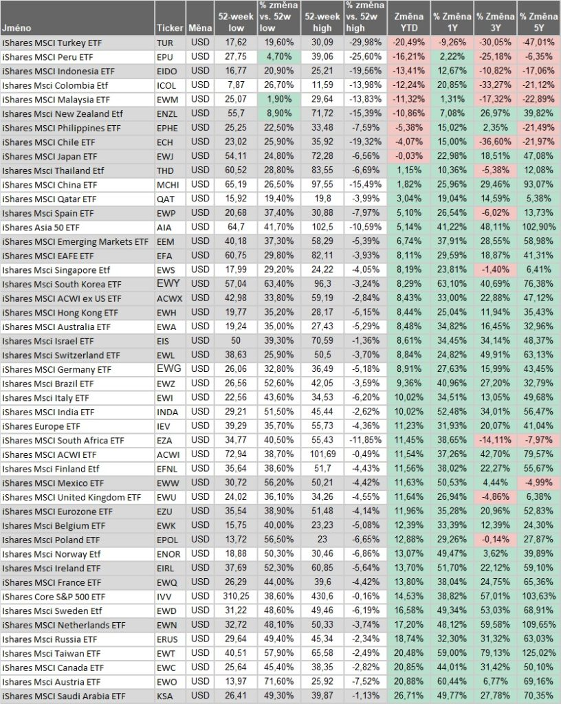 Vykonnost akciovych indexu YTD 2Q2021