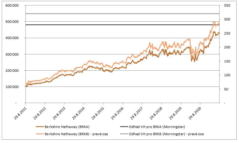 Cena akcii Berkshire Hathaway a odhad VH 8_2021