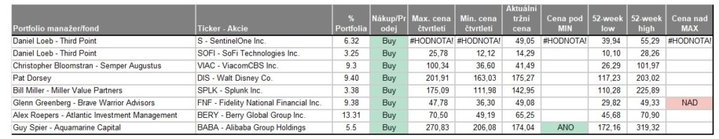 Nove nakupy value investoru ve 2Q 2021