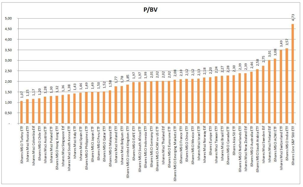 PBV akciovych indexu 7_2021