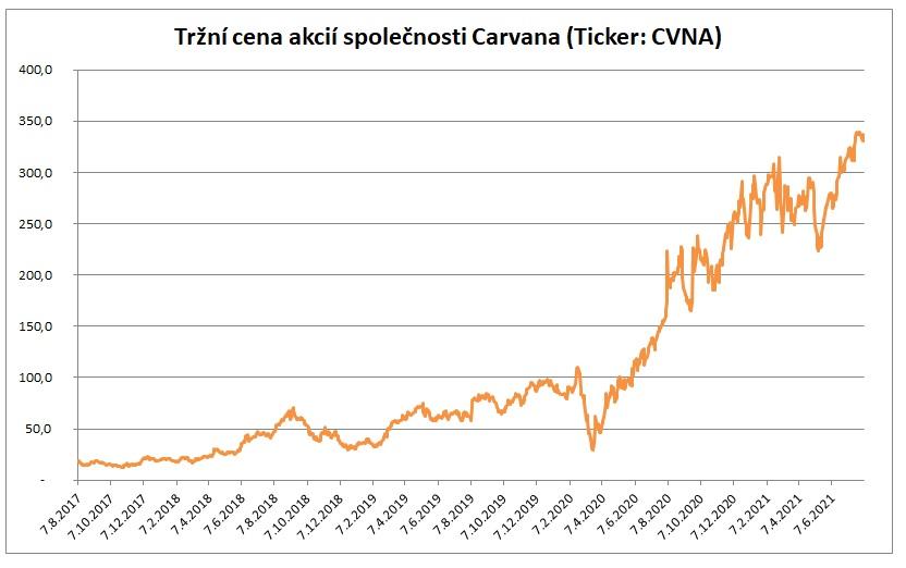 Trzni cena Carvana 8_2021