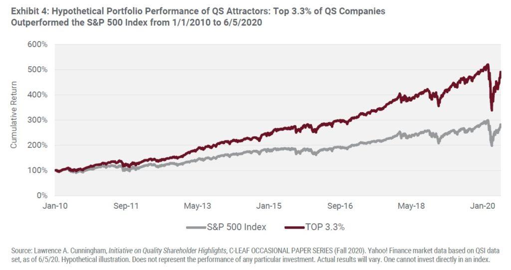 Vykonnost firem s kvalitnimi akcionari 2010 az 2020