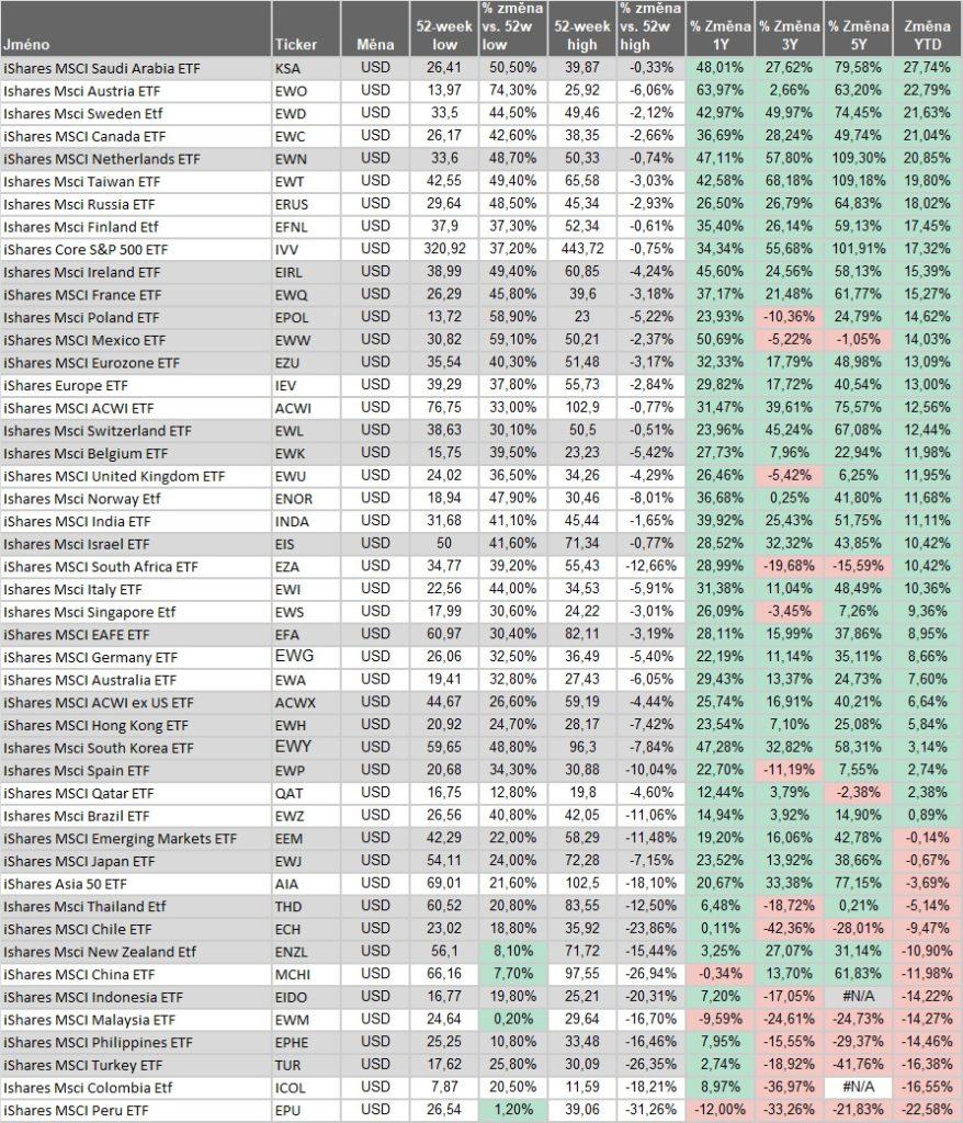Vynosy akciovych indexu YTD 7_2021