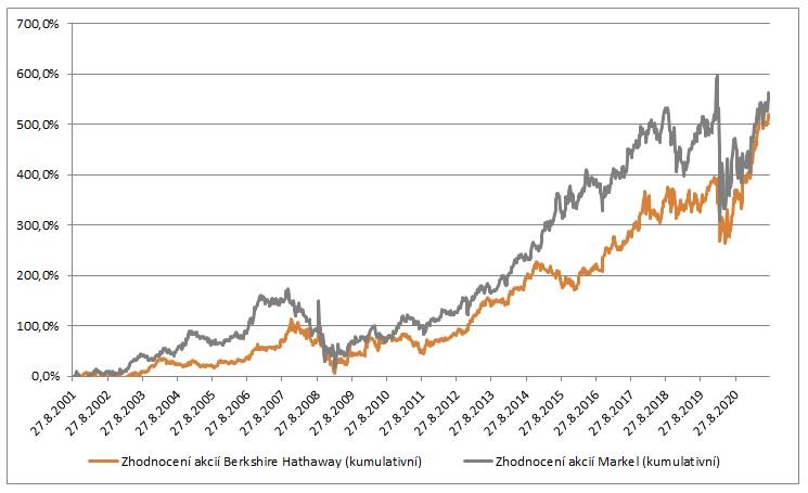 Zhodnoceni BRKA vs MKL od roku 2001