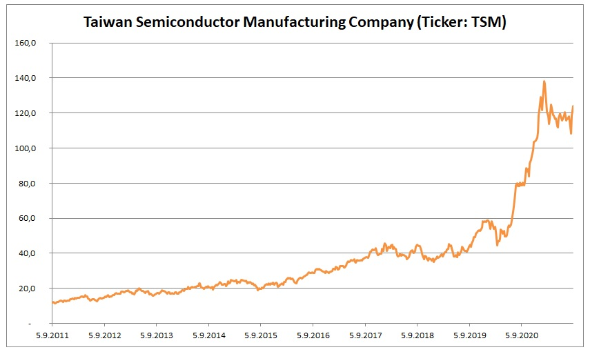 Trzni cena akcii Taiwan Semiconductor Manufacturing Company 9_2021