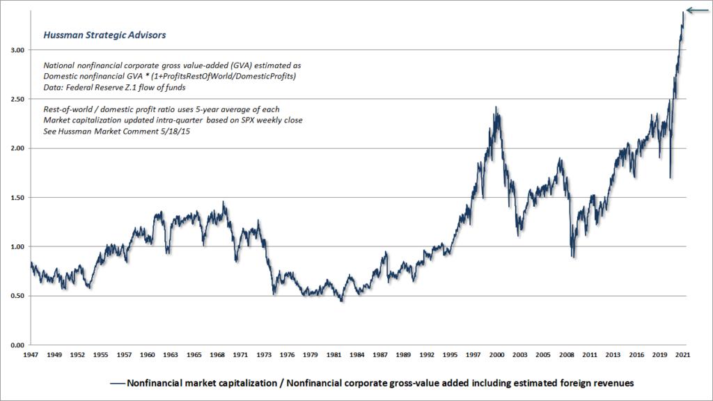 Trzni kapitalizace k GVA v USA 9_2021